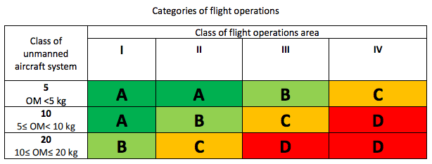 Categories for drone flights in Montenegro
